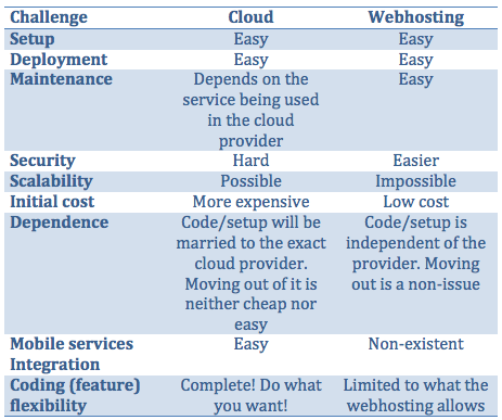 Cloud vs Web Hosting